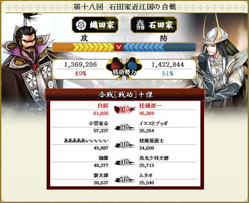 第十八回 石田家近江国の合戦 結果