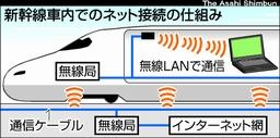 新幹線無線LAN