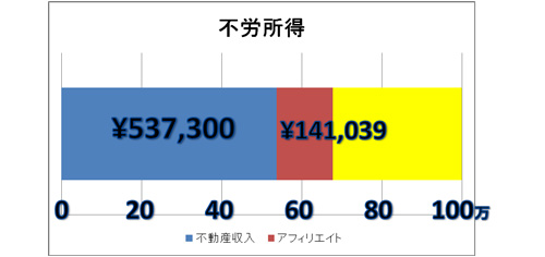 2009年1月不労所得