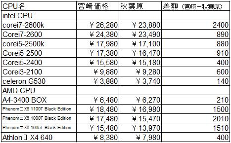CPU価格比較表