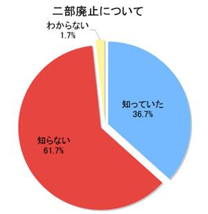 アンケート集計結果1