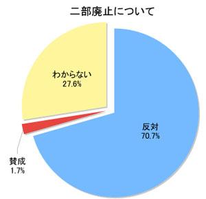 アンケート集計結果2