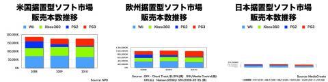 ゲーム市場:ソフト(任天堂ソース)