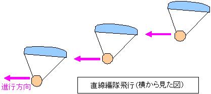 編隊飛行横断図