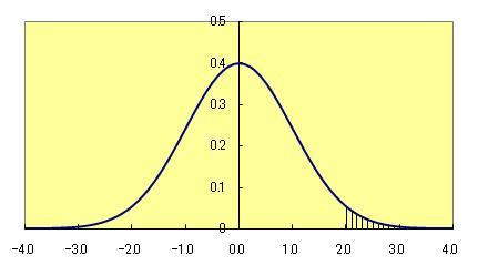 ガウス曲線