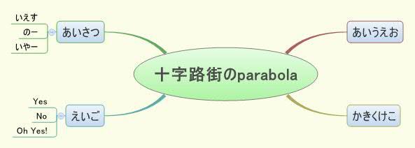 十字路街のparabola
