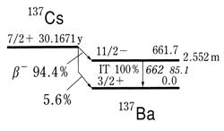 Cs137の崩壊ダイヤグラム