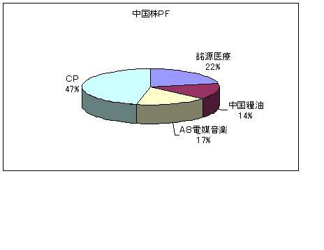 中国PF200906
