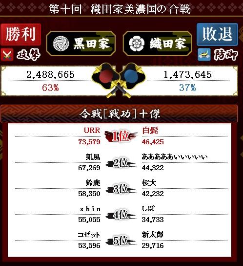 第28戦 結果