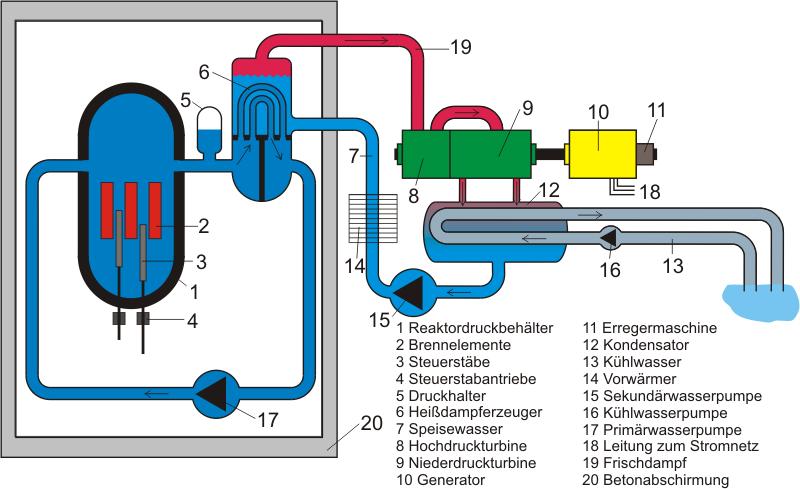 Schema_Druckwasserreaktor.png