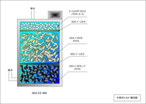 filter configulation