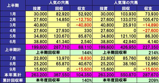 2008年度回収率