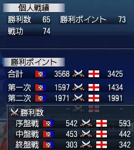 2日目 戦功