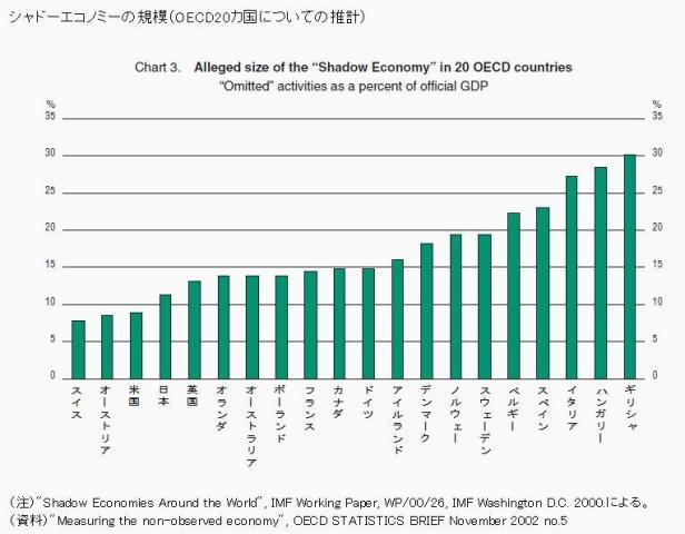 中国地下経済