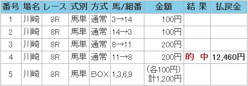 2008.08.07川崎8R馬単.JPG