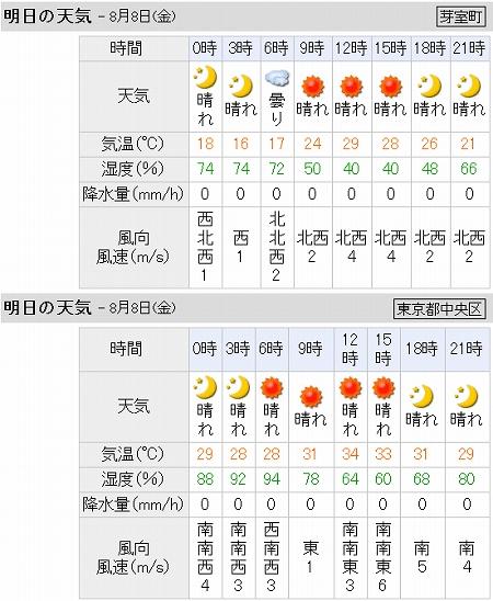 東京は熱帯夜かも・・・(^◇^;)