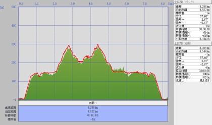 猿山岬標高グラフ