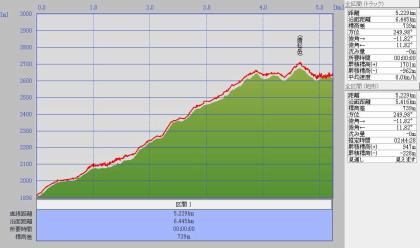 唐松岳0904標高グラフ1