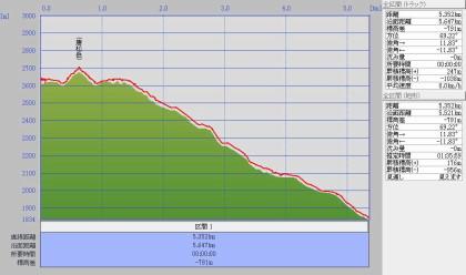 唐松岳0904標高グラフ2