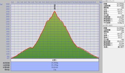 白山0905標高グラフ