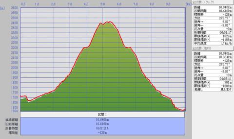 1102白馬乗鞍岳標高グラフ