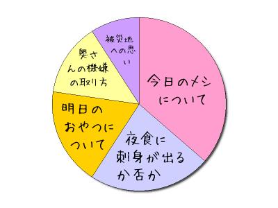 しげグラフ