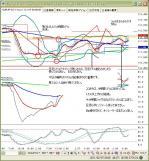 ユーロ円2月4日1時間