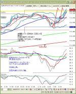 2月11日ユーロ円15分
