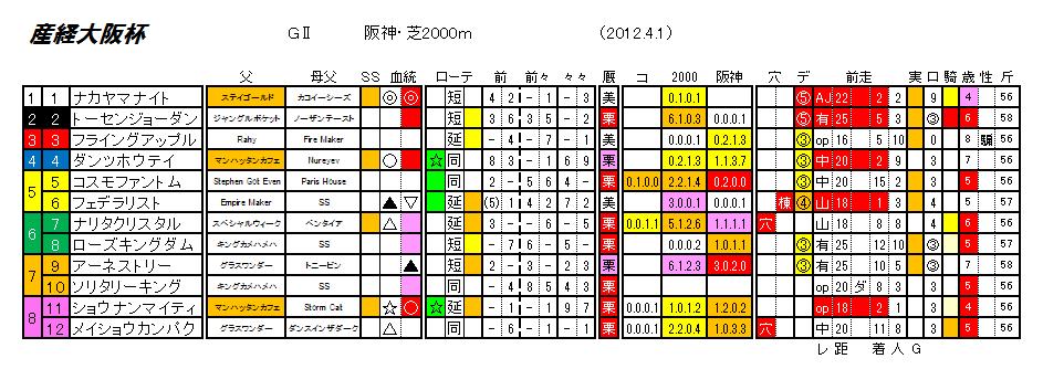 第56回 産経大阪杯