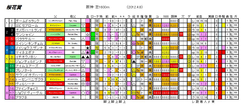 第72回 桜花賞