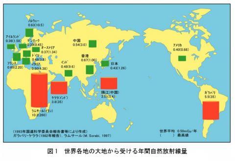 Radiation world