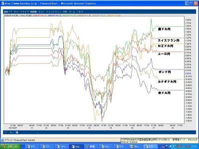 3.17ドル円クロス円比較
