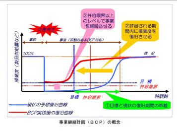 BCPの概念