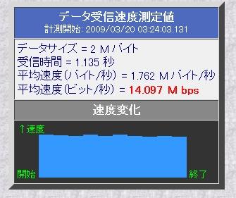 UQWiMAX、まさかの14Mbpsを叩き出す