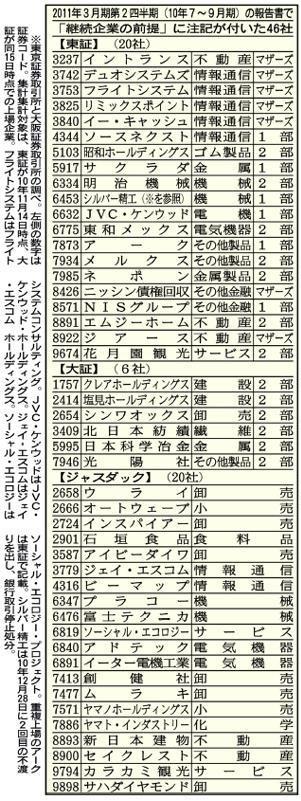 危ない上場46社リスト
