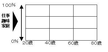 人生3x3分割図