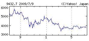 NTTの株価が低迷中