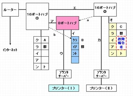 LAN概略図