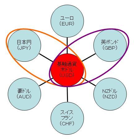 合成通貨 クロス円
