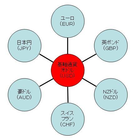 基軸通貨米ドル