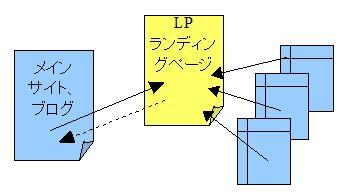LP概念図