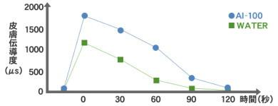 皮膚保湿性試験データ