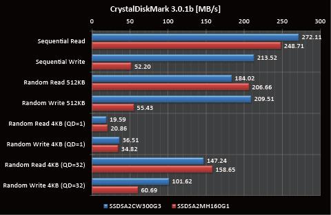 【比較】CrystalDiskMark 3.0